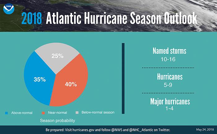 2018 Hurricane numbers - FINAL as of 052118 -700x430_1527210409581.png.jpg