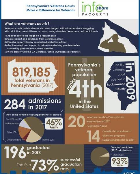 PA Veterans courts make a difference_1541800817967.jpg.jpg