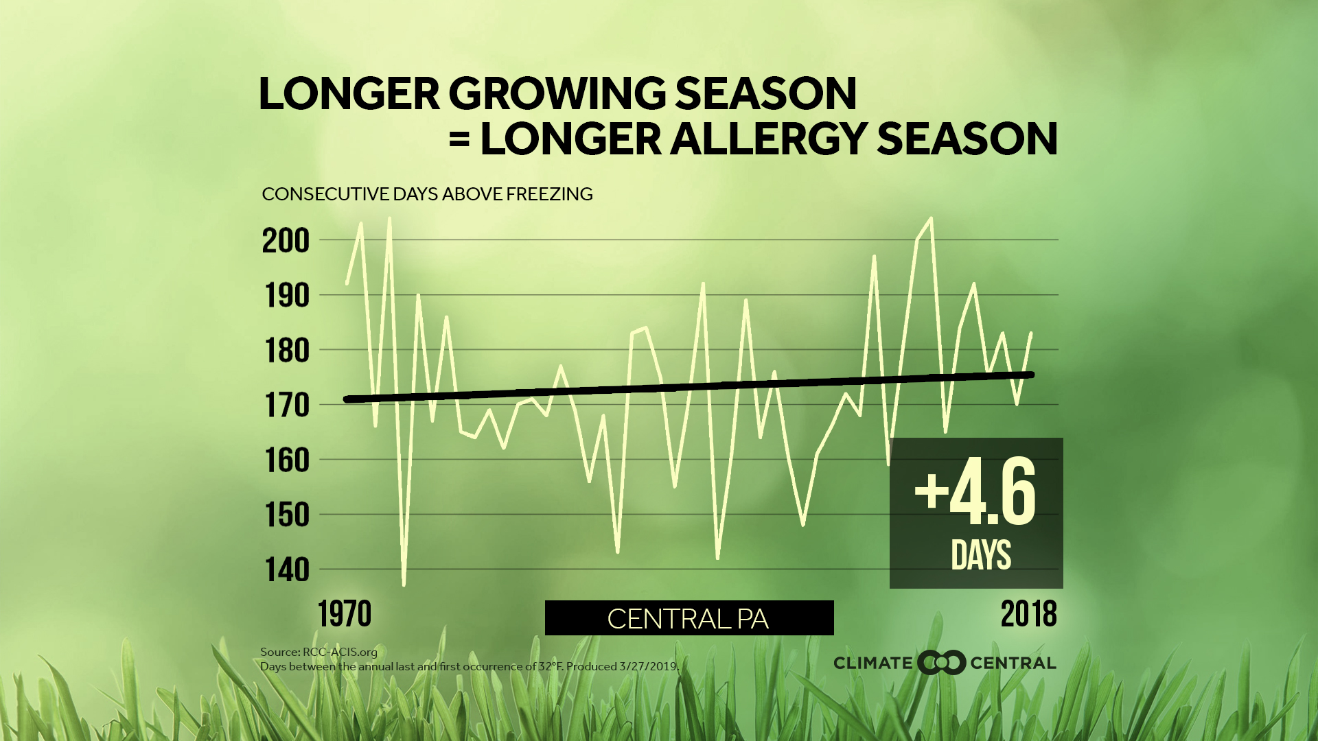 Problems with Pollen: Climate Change, the Growing Season and
