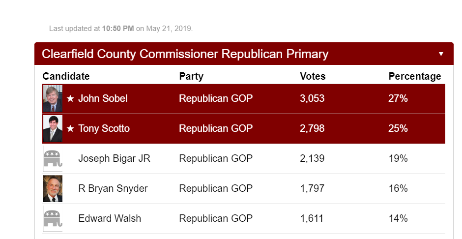John Sobel, Tony Scotto Win Clearfield Co. Commissioner